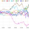 【株 FX】米中貿易摩擦、中国の報復不安から買い戻しも上値重い。