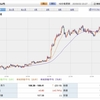 (速報)NY ドル・円急上昇