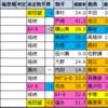 富士ステークス【過去成績データ】好走馬傾向2020