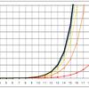 フィボナッチ数とべき乗(3)