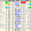第163回天皇賞(春)(GI)