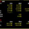9984ソフトバンクグループの信用買い残高 12月26日