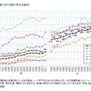 消費税デフレ環境では、増税で賃金格差はさらに拡大する