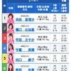 2020/1/20 江戸川12レース優勝戦予想