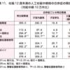 日本産婦人科医会の研修ノートに見る「初期妊娠中絶の合併症」