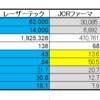 ギガフォトン(コマツ子会社)の企業価値は1兆円を超えるか(レーザーテック・JCRファーマと比較して)