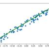 Pythonで実装する記述統計②(散布図、共分散、回帰分析)|スクラッチ実装で理解する基礎統計 #2