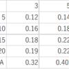 ある試合の打撃成績を予測するには?(2)