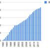 1990年からコナミを積み立て投資するとどうなるか