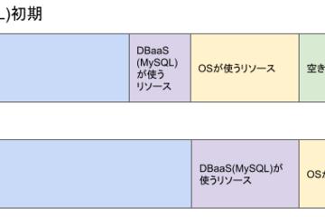 DBaaS(MySQL)で構成ドリフト問題と戦っている話