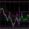 12月25日(金)【Weekly】FX初心者 ドル円・ユーロドルの今週のチャート分析・環境認識・来週のチャート予想『FX年末年始相場を取る!』