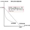 異時点間の消費理論-公務員試験のためのミクロ経済学