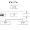 ICF(国際生活機能分類)について 2017.9.7