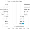 お気に入り銘柄の株価変動(6月12日週)