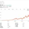 【DOV】ドーバーの株価と配当利回りは?連続増配63年の配当王に投資妙味はあるのか?