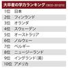 日本の大学生は世界一優秀か? OECD「大卒者が優秀な国ランキング」を検証する
