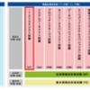 情報処理技術者試験 -ITストラテジスト試験(ST)-