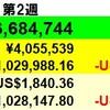 416万円減】投資状況 2021年5月第2週