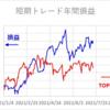 短期トレード結果_210716(金)