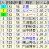 第57回弥生賞ディープインパクト記念(GII)