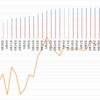 【ペソ円2すくみ】トラリピのメキシコペソ円2すくみ検証。第32週 (8/29)は年利換算0%。値動きが弱いですね。ペソレポートに近い結果になっていますが。