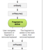 【Android】Fragment のライフサイクルを理解する
