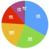 ビッグデータで明らかになった「イマドキの中国人は紅茶を飲む」