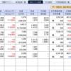 株式市場は良い方向に転ぶ、今日は好調に推移。株で稼ぐ投資ブログになりつつある…