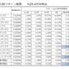資産クラス別リターンの簡易表と相関図を見て思うこと【2017年4月末時点】