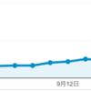 独自ドメインにしてアクセス激減した人が読むと元気がでるブログ!ブログを辞めるのはまだ早い!