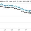 MacBook Pro(Late 2016)をクラムシェルモード化して使用〜バッテリーの状態をご報告⑯2018/03
