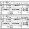 ジュニアNISAの分配金でSPXLを購入(ETFの分配金でS&P500ブル3倍を購入)