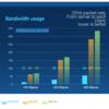 つよつよマルチプレイヤーエンジン Photon Fusion SDK 0.5.0 Public Beta リリース