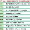 Hello! Project 研修生発表会2019 ~春の公開実力診断テスト~ テスト順  雑感