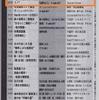 """『東京かわら版』7月号に「おてらくごのススメ」告知がのりました。 """"OTERAKUGO NO SUSUME"""" in the July issue of """"TOKYO KAWARABAN"""""""