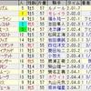 第52回札幌記念(GII)