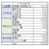 2019年7月の家計簿・生活費予算を減らす【50代夫婦の家計】