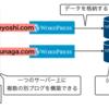エックスサーバーでマルチドメインで複数のWordPressブログを作成する手順