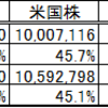 現在の資産(2021年2月末時点)