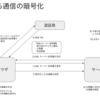 TLS による通信の暗号化