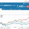 【1385】UBS ETF 欧州株~国内から欧州市場へのインデックス投資が可能な貴重なETFです。