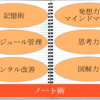 『超戦略ノート術』DaiGo  ノートで暗記・スケジュール管理・図解力アップ・メンタル改善ができる