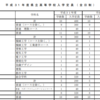 【福岡県公立高校入試】平成31年度県立高等学校等入学定員一覧