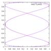 gnuplotによるグラフ作成15~パラメトリックプロット