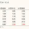小型中立株(IJR)VS 小型割安株(VBR、SLYV)結論は出せず。