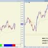 ドル円 短期的に上昇中