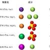 海水の成分と濃度 大半は塩化ナトリウムだが...