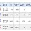 今日は、レバレッジETFのスイングトレードで、400,211円の利益、102,074円の納税でした。