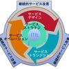 (自分用Note)ITIL v3 Foundation かいつまみ