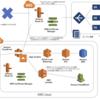 最近よく作るAWSのインフラ構成図